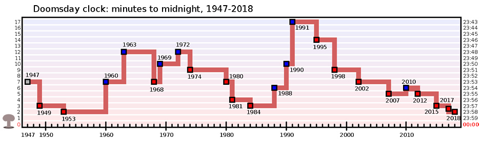 "The Doomsday Clock represents the Bulletin of the Atomic Scientists' Science and Security Board's opinion on how close the world is to a global catastrophe as a number of ""minutes"" to midnight. As of January 2018, the clock is set at two minutes to midnight, due to ""the looming threats of nuclear war and climate change""."